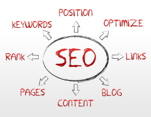 Read more about the article 5 Things Brands Need to Enhance their Search Marketing