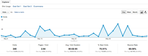 3 Steps to Measuring Your Social Marketing Campaign with Google Analytics