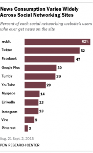 54% of adults use LinkedIn as their source for news. Photo Courtesy of: Pew Research Journalism Project.