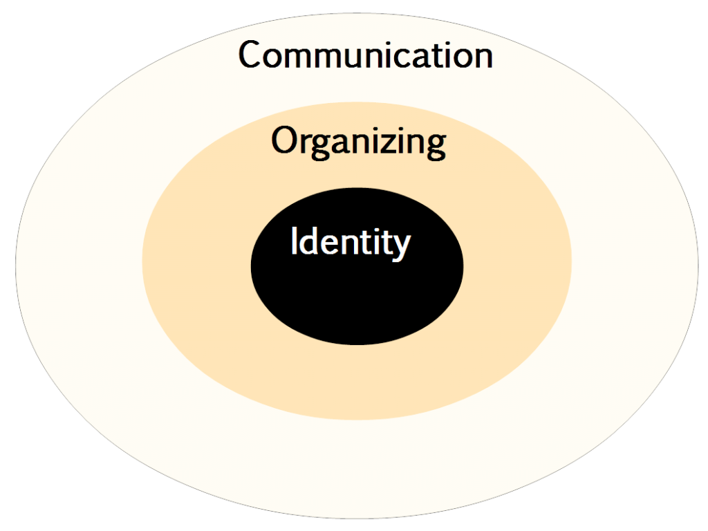 Identity-Communication-Organizing
