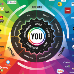 "The Conversation Prism - The Zoomed and Cropped Version, focusing ""Organizing""."